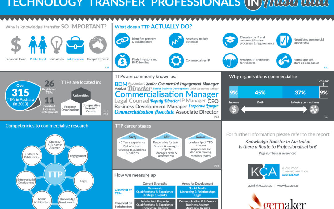 World-first career framework for Technology Transfer Professionals published