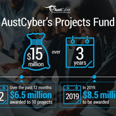 The AustCyber Projects Fund