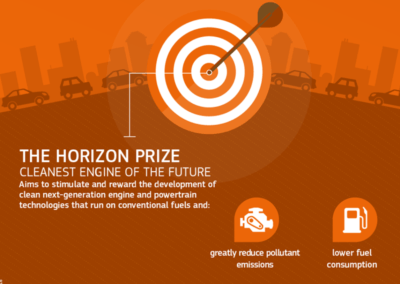Horizon Prize – Cleanest Engine of the Future
